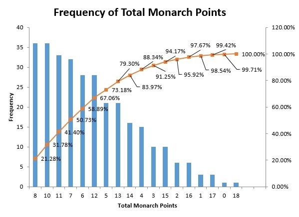 monarch points